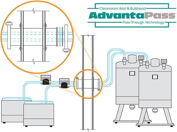 AdvantaPass stainless steel wall pass thru portal